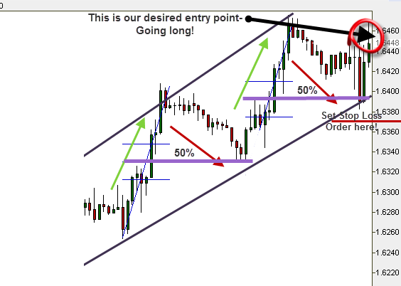 Closing the trade when reaching a stop loss – FX Leaders